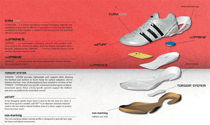 adidas-shoes-technology.png